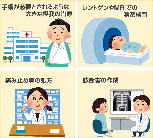 手術が必要とされるような大きな怪我の治療、レントゲンやMRIでの精密検査、痛み止め等の処方、診断書の作成